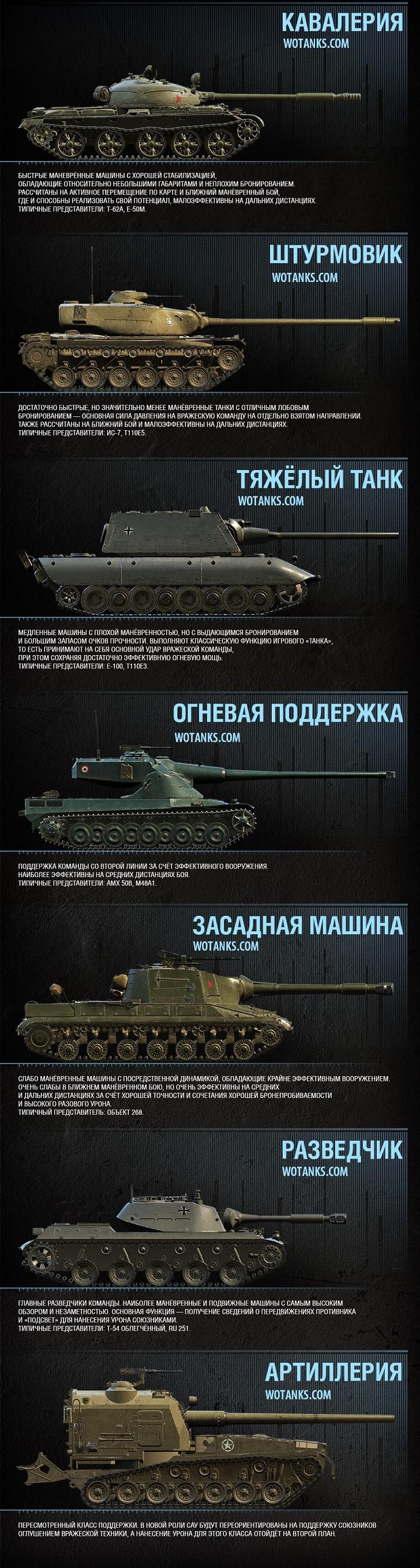 Классы танков Песочницы wot