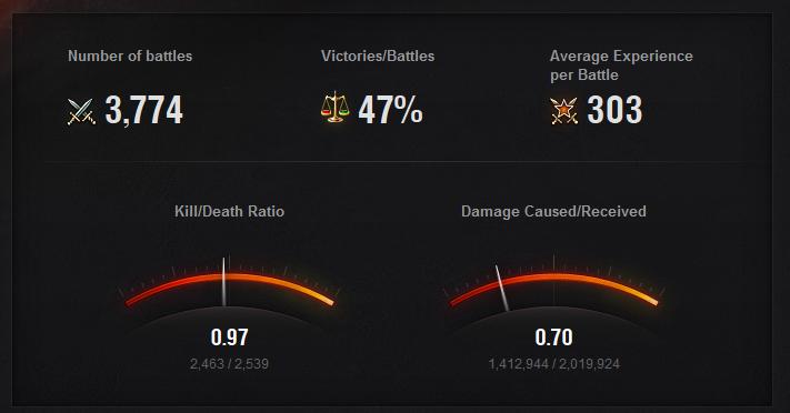 Новая статистика