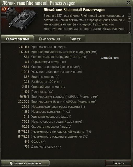 Характеристики легкого танка Rheinmetall Panzerwagen