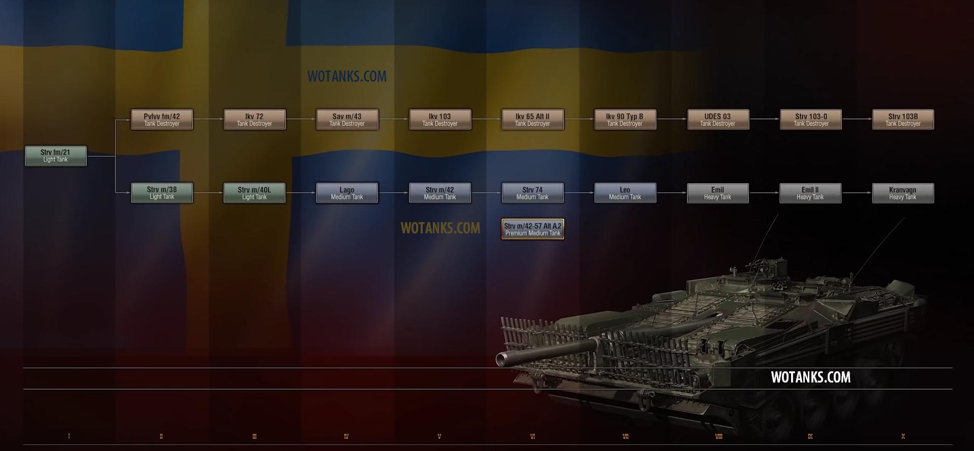 Дерево шведских танков для World of Tanks 9.17